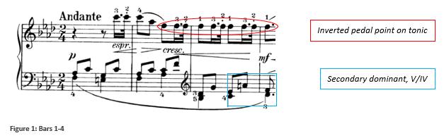 Fig 1 Haydn