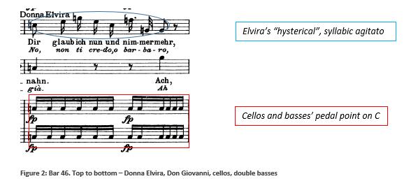 Fig 2 Don Giovanni