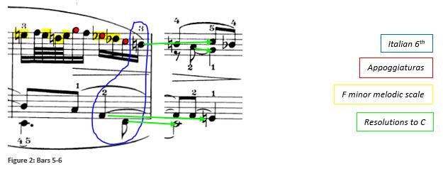 Fig 2 Haydn