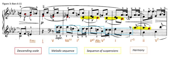 Fig 3 Haydn