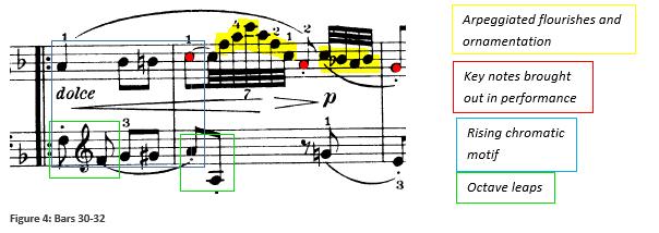 Fig 4 Haydn