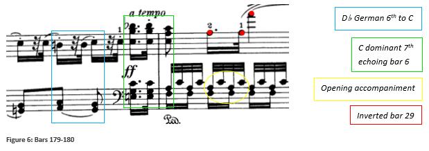Fig 6 Haydn