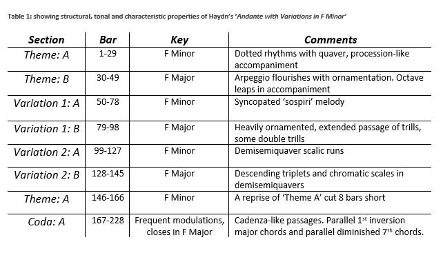 Table Haydn F-Minor Variations